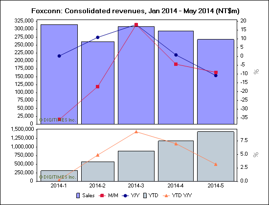 Foxconn: Consolidated revenues, Jan 2014 - May 2014 (NT$m)