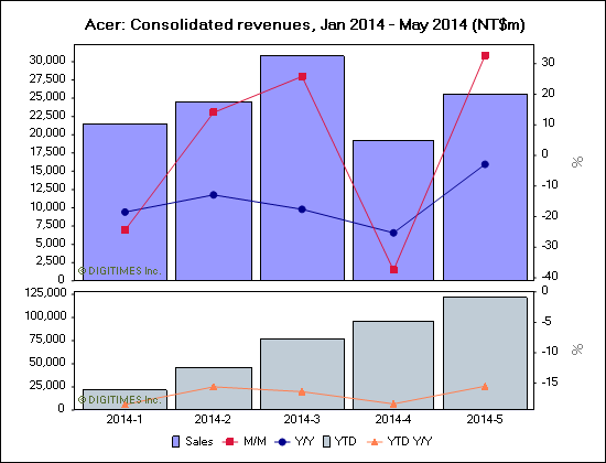Acer: Consolidated revenues, Jan 2014 - May 2014 (NT$m)