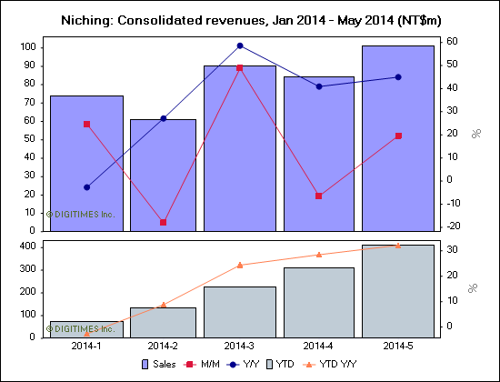 Niching: Consolidated revenues, Jan 2014 - May 2014 (NT$m)