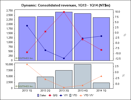 Dynamic: Consolidated revenues, 1Q13 - 1Q14 (NT$m)