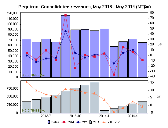 Pegatron: Consolidated revenues, May 2013 - May 2014 (NT$m)