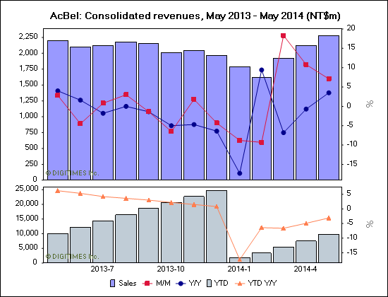 AcBel: Consolidated revenues, May 2013 - May 2014 (NT$m)