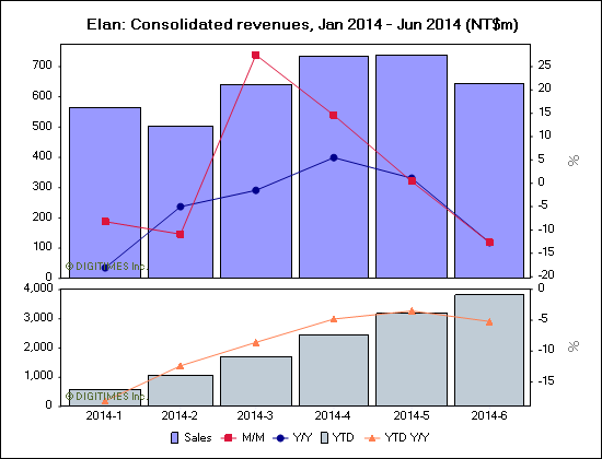 Elan: Consolidated revenues, Jan 2014 - Jun 2014 (NT$m)