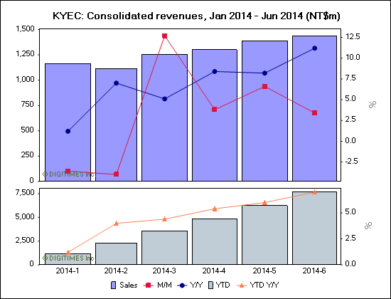 KYEC: Consolidated revenues, Jan 2014 - Jun 2014 (NT$m)