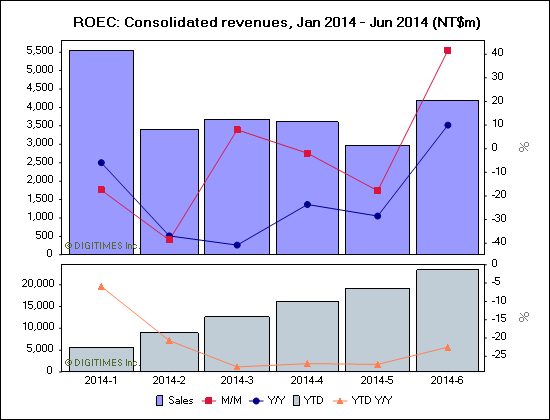 ROEC: Consolidated revenues, Jan 2014 - Jun 2014 (NT$m)