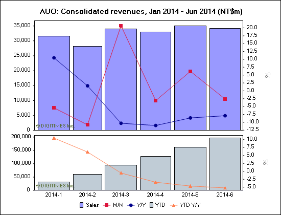 AUO: Consolidated revenues, Jan 2014 - Jun 2014 (NT$m)