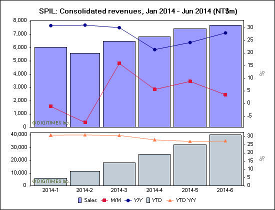 SPIL: Consolidated revenues, Jan 2014 - Jun 2014 (NT$m)