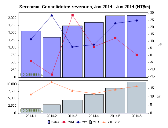Sercomm: Consolidated revenues, Jan 2014 - Jun 2014 (NT$m)