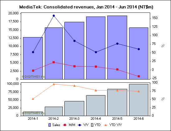 MediaTek: Consolidated revenues, Jan 2014 - Jun 2014 (NT$m)