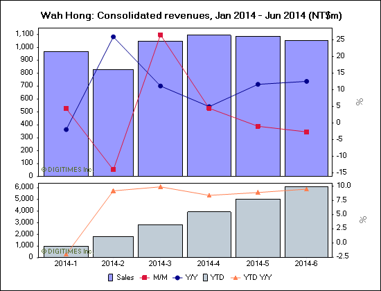 Wah Hong: Consolidated revenues, Jan 2014 - Jun 2014 (NT$m)