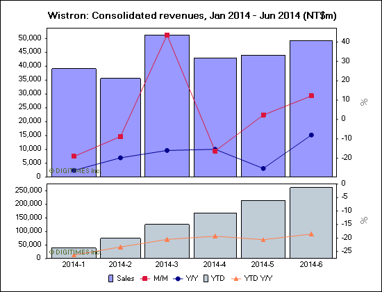 Wistron: Consolidated revenues, Jan 2014 - Jun 2014 (NT$m)