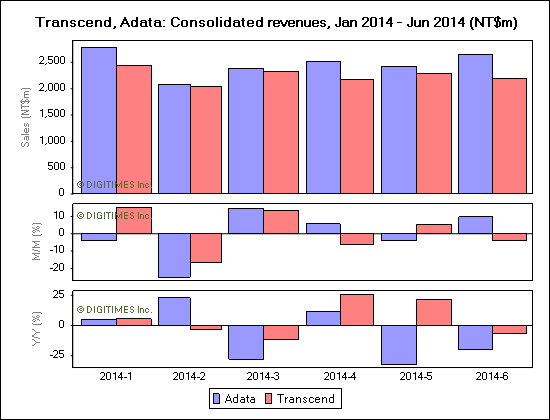 Transcend, Adata: Consolidated revenues, Jan 2014 - Jun 2014 (NT$m)