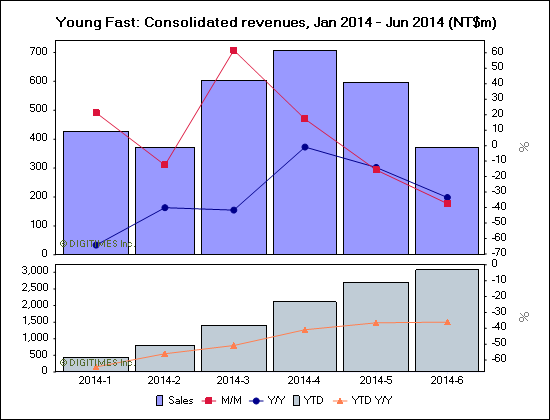 Young Fast: Consolidated revenues, Jan 2014 - Jun 2014 (NT$m)