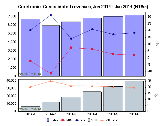 Coretronic: Consolidated revenues, Jan 2014 - Jun 2014 (NT$m)