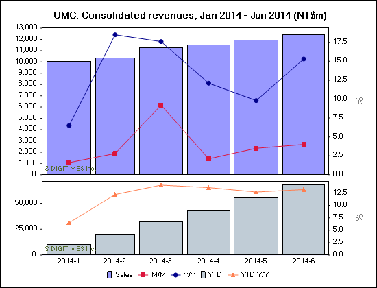 UMC: Consolidated revenues, Jan 2014 - Jun 2014 (NT$m)
