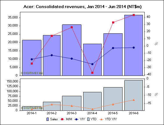 Acer: Consolidated revenues, Jan 2014 - Jun 2014 (NT$m)