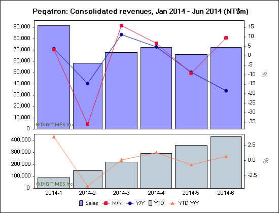 Pegatron: Consolidated revenues, Jan 2014 - Jun 2014 (NT$m)