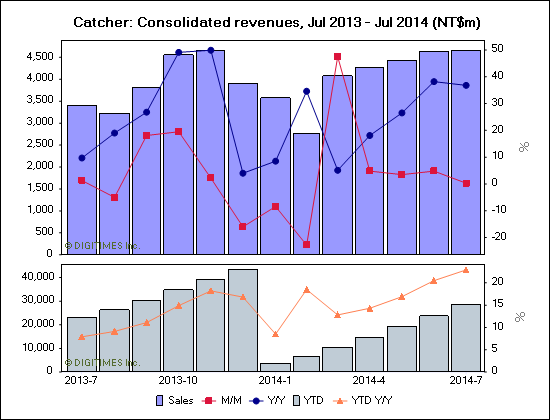 Catcher: Consolidated revenues, Jul 2013 - Jul 2014 (NT$m)