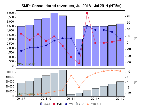 SMP: Consolidated revenues, Jul 2013 - Jul 2014 (NT$m)