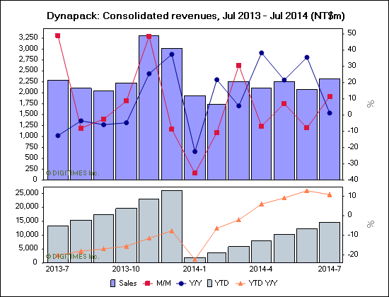 Dynapack: Consolidated revenues, Jul 2013 - Jul 2014 (NT$m)