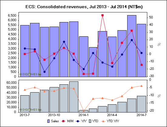 ECS: Consolidated revenues, Jul 2013 - Jul 2014 (NT$m)