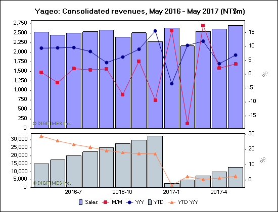 Yageo: Consolidated revenues, May 2016 - May 2017 (NT$m)