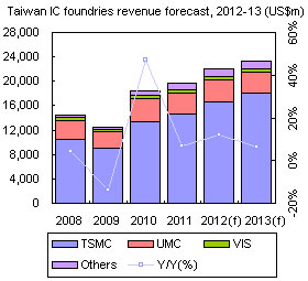 Taiwan IC foundries revenue forecast, 2012-13 (US$m)