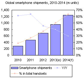 Global smartphone shipments, 2010-2014 (m units)