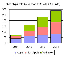 Tablet shipments by vendor, 2011-2014 (m units)