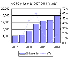 AIO PC shipments, 2007-2013 (k units)