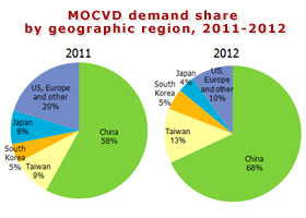MOCVD demand share by geographic region, 2011-2012
