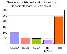 China smart mobile device AP shipments by telecom standard, 2012 (m chips)