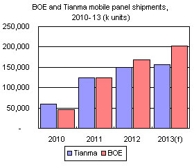 BOE and Tianma mobile panel shipments, 2010-13 (k units)