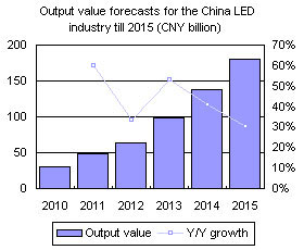 Output value forecasts for the China LED industry till 2015 (CNY billion)