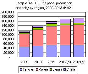 Large-size TFT LCD panel production capacity by region, 2009-2013 (Km2)