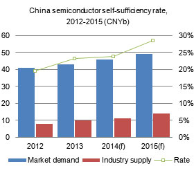 China semiconductor self-sufficiency rate, 2012-2015 (CNYb)