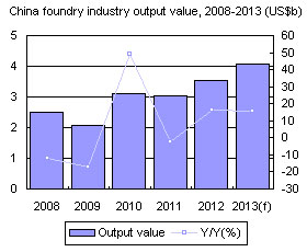 China foundry industry output value, 2008-2013 (US$b)