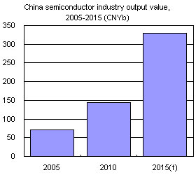 China semiconductor industry output value, 2005-2015 (CNYb)