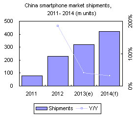 China smartphone market shipments, 2011-2014 (m units)