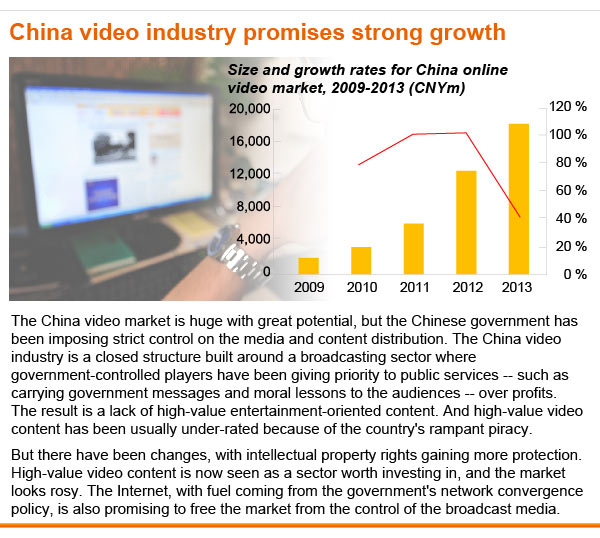Size and growth rates for China online video market, 2009-2013 (CNYm)