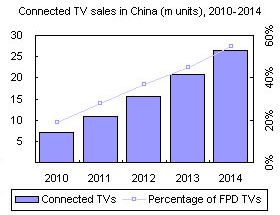 Connected TV sales in China (m units), 2010-2014
