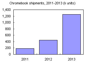 Chromebook shipments, 2011-2013 (k units)