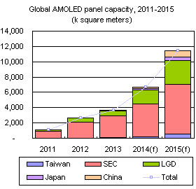 Global AMOLED panel capacity, 2011-2015 (k square meters)