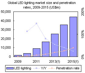 Global LED lighting market size and penetration rates, 2009-2015 (US$m)