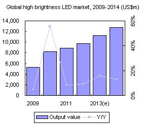 Global high brightness LED market, 2009-2014 (US$m)