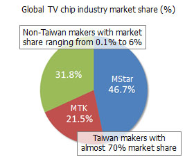 Global TV chip industry market share
