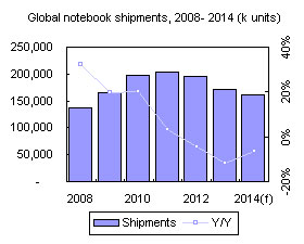 Global notebook shipments, 2008-2014 (k units)