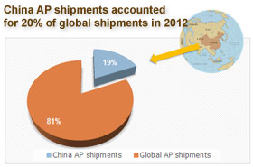 China AP shipments accounted for 20% of the total global shipments in 2012