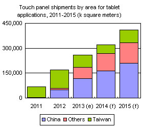 Touch panel shipments by area for tablets, 2011-2015 (k square meters)