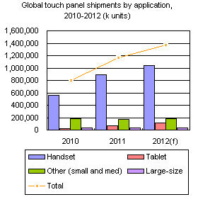 Global touch panel shipments by application, 2010-2012 (k units)